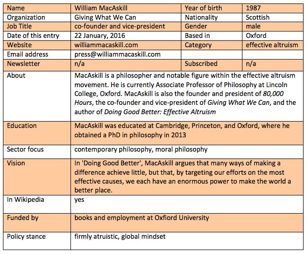 William MacAskill potted bio